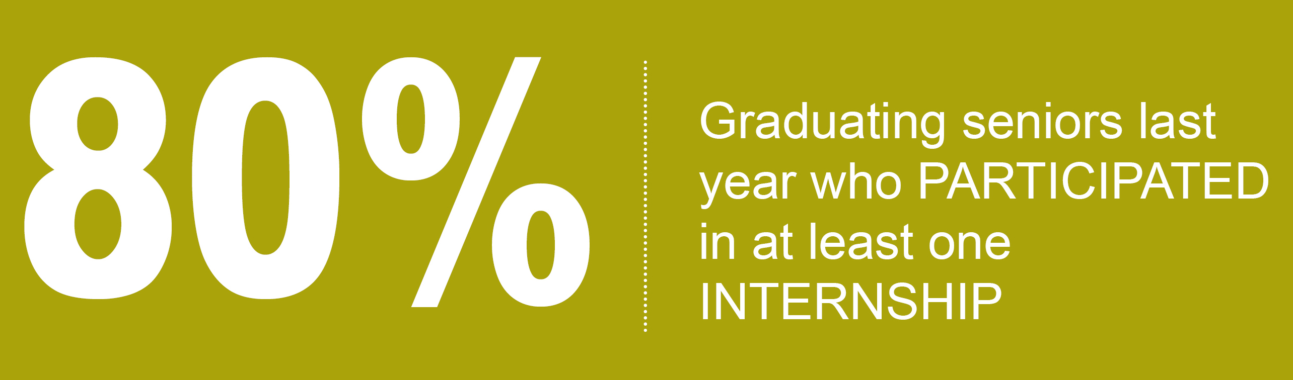 80%: Graduating seniors last year who participated in at least one internship