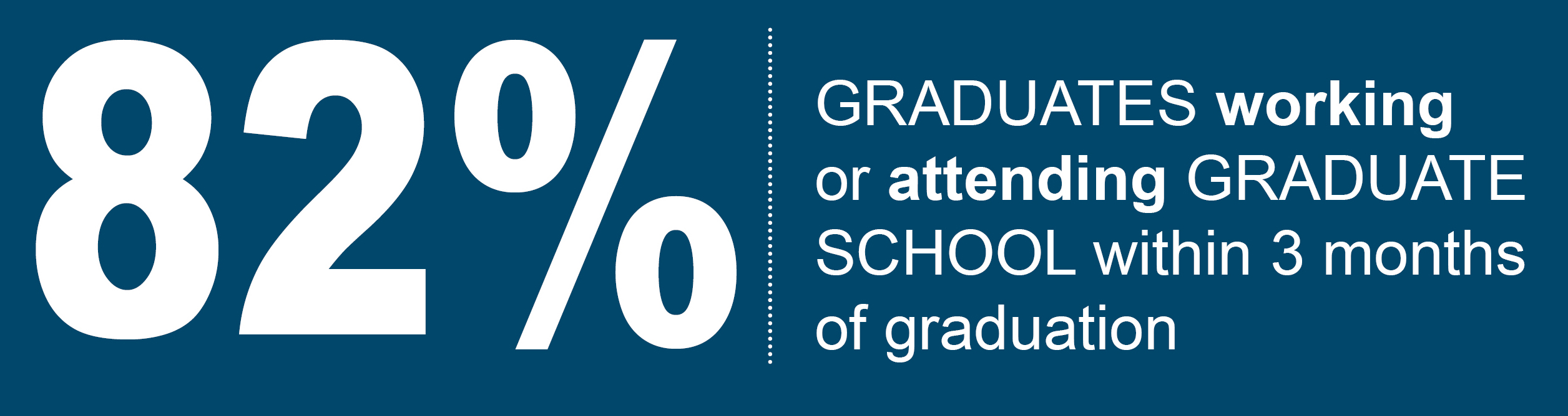82%: Graduates working or attending graduate school within 3 months of graduation